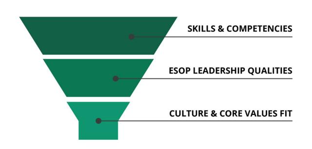 ESOP leadership evaluation framework for CEOs and executives