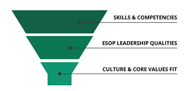 ESOP leadership evaluation framework for CEOs and executives