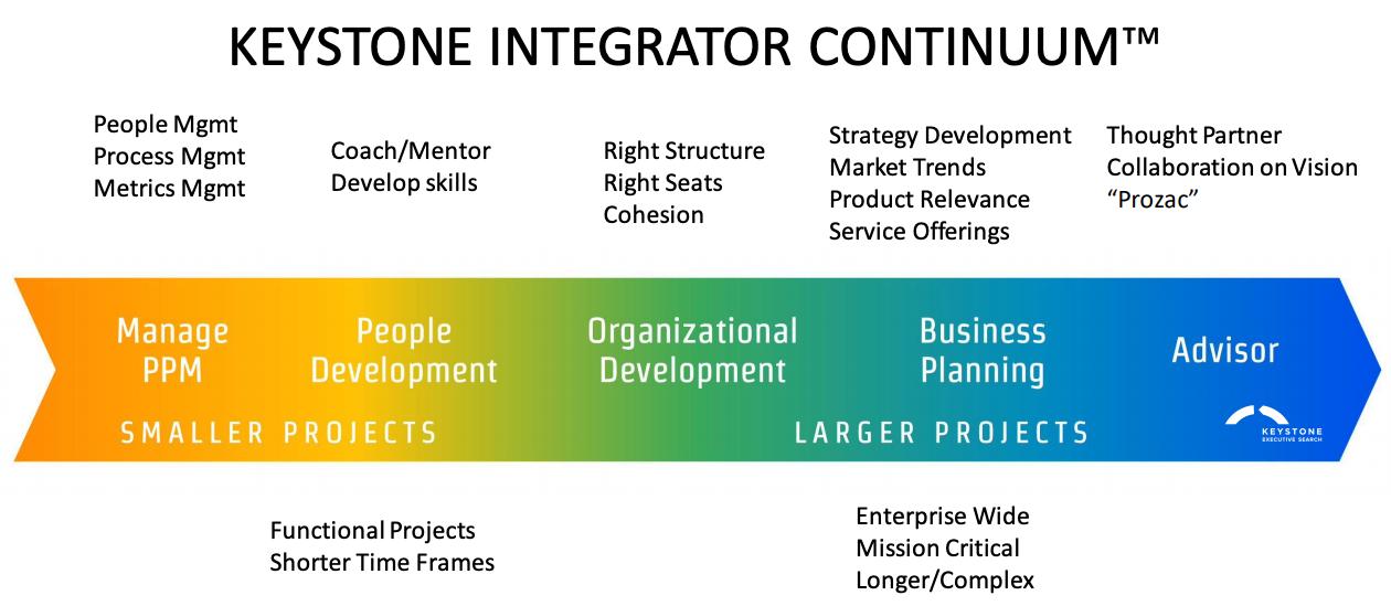 Hiring an Integrator?